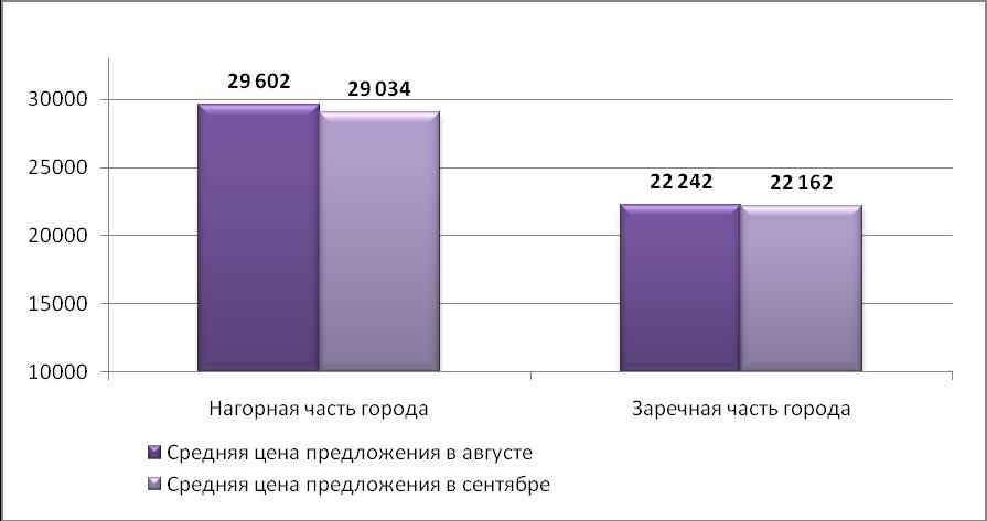 Средняя цена предложения на рынке продажи производственных помещений Н.Новгорода (руб./кв.м)