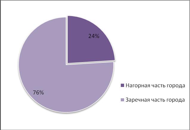 Объем предложения на рынке аренды производственных помещений в ноябре 2015 г.