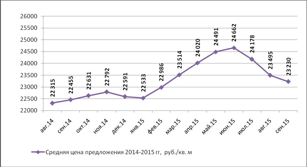 Динамика средней цены предложения на рынке продажи производственных помещений Н.Новгорода по месяцам (руб./кв.м)