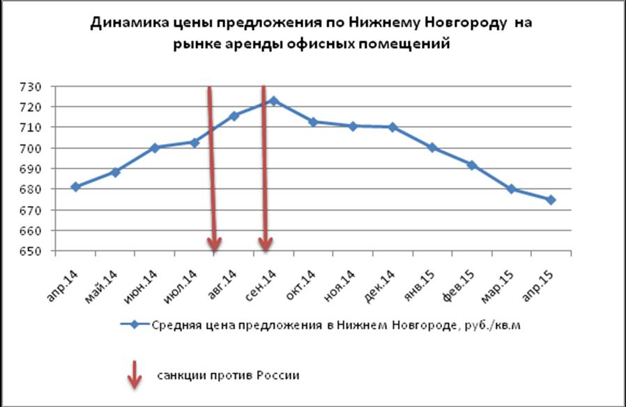 Динамика цен на коммерческую недвижимость 2015 недвижимость коммерческая продажа мурманск