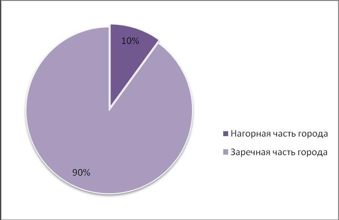 Объем предложения на рынке продажи производственных помещений в ноябре 2015 г.