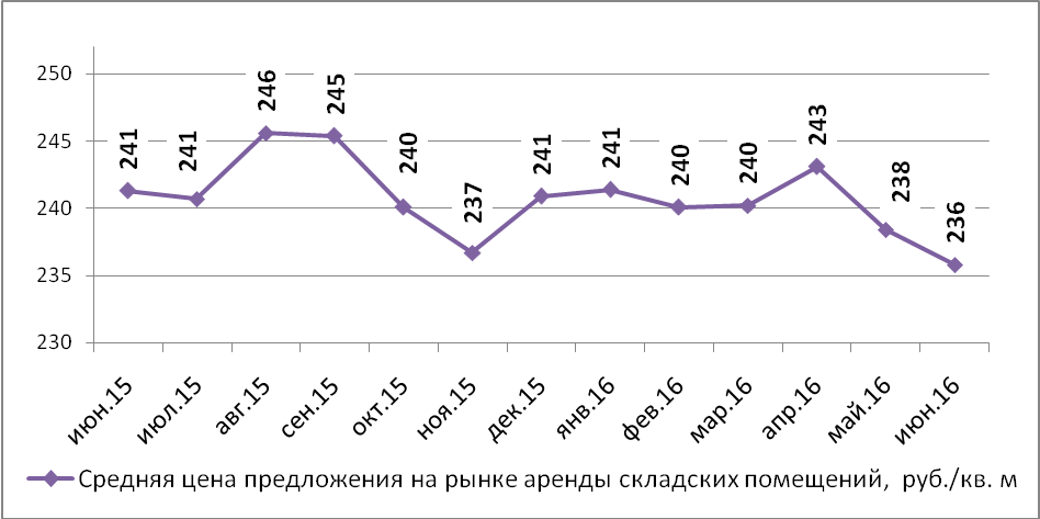 Аналитика цена на коммерческую недвижимость в нижнем новгороде Аренда офиса 7 кв Юрьевский переулок