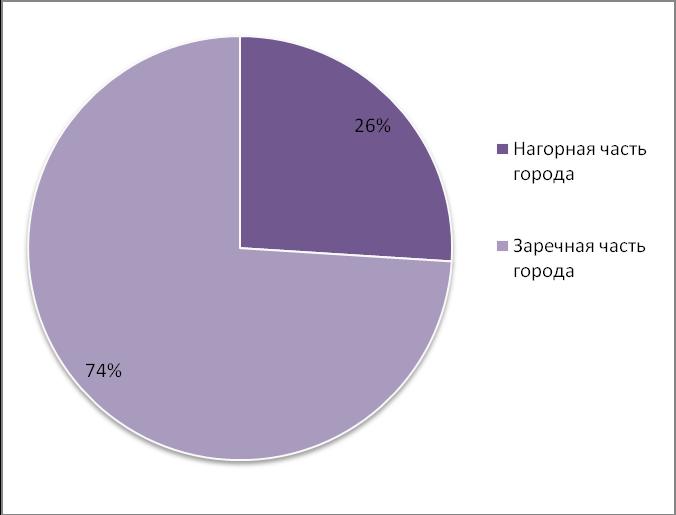 Объем предложения на рынке аренды производственных помещений в сентябре 2015 г.