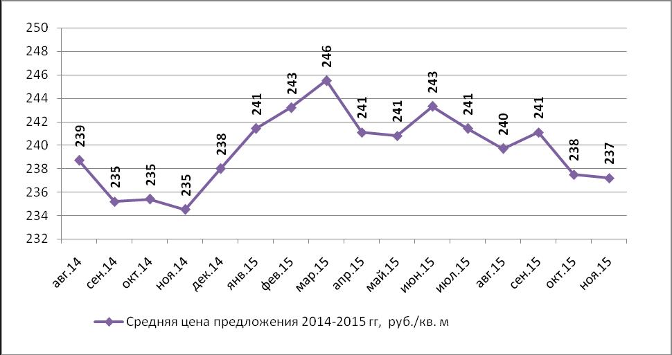 Динамика средней цены предложения на рынке аренды производственных помещений Н.Новгорода по месяцам (руб./кв.м)