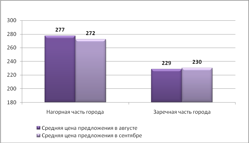 Средняя цена предложения на рынке аренды производственных помещений Н.Новгорода (руб./кв.м)